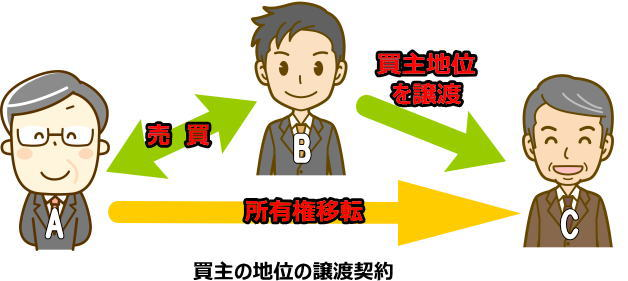 買主の地位を譲渡する契約
